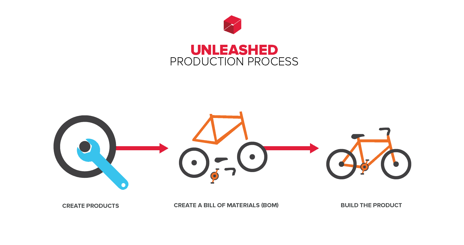training_diagrams_ProductsModuleProcess