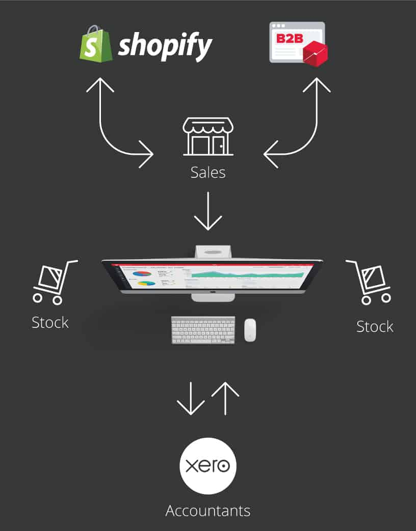 Integrating with Shopify and Xero