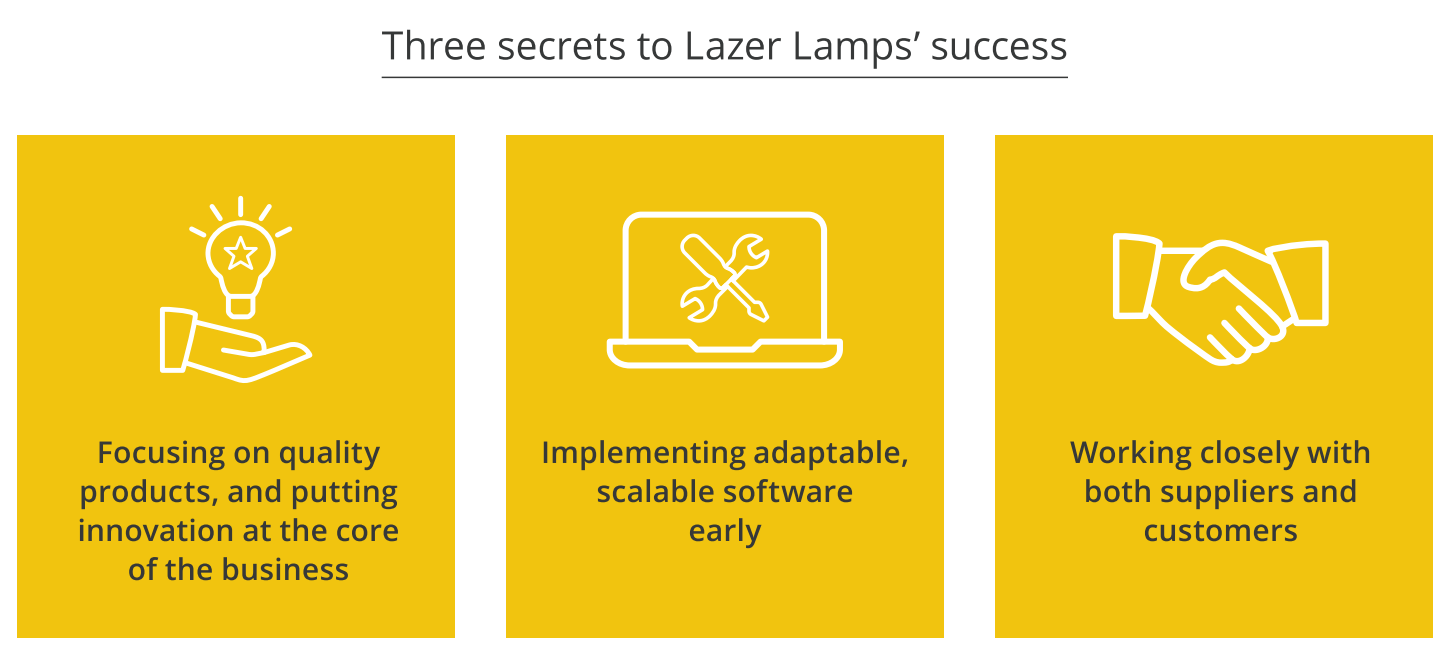 Lazer Lamps secrets to success with unleashed software