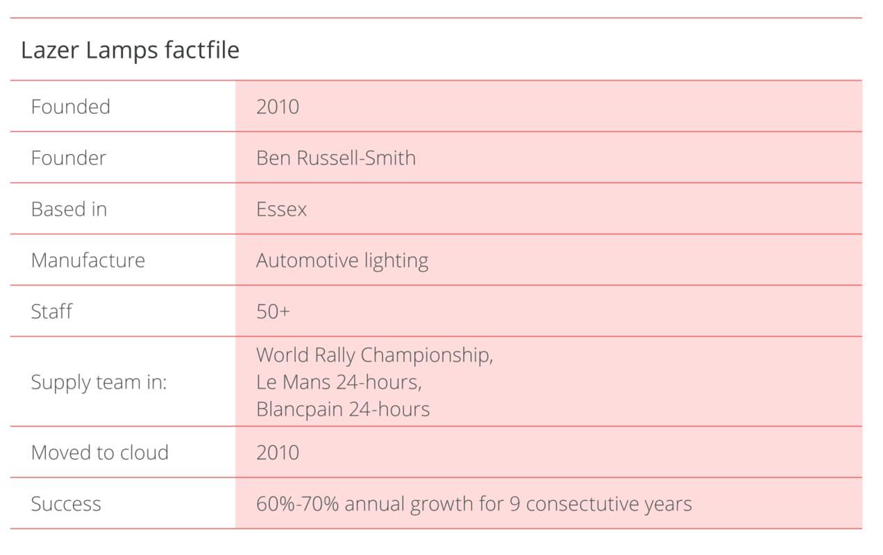 Lazer Lamps factfile