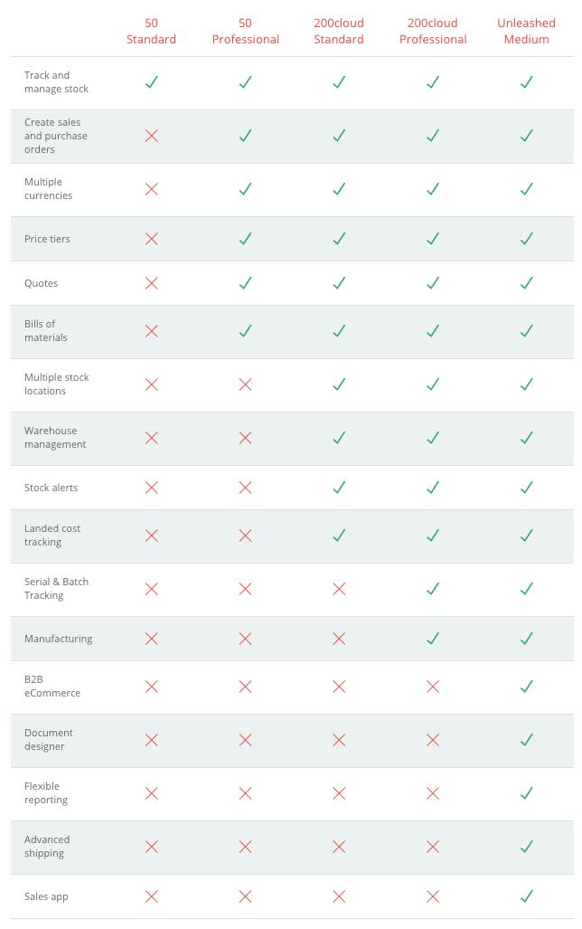 Sage Xero feature comparison