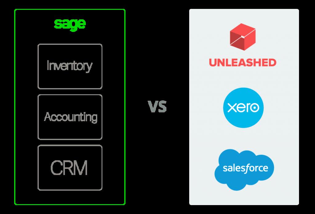Sage vs Xero + Unleashed