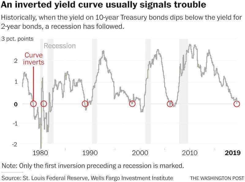 USA Yield curve