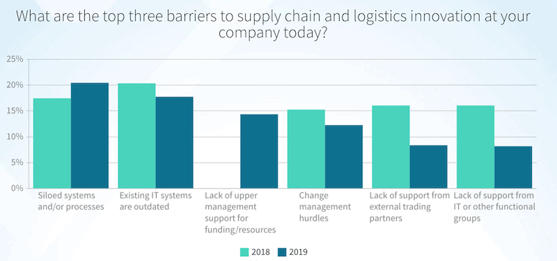 barriers to supply chain and logistics