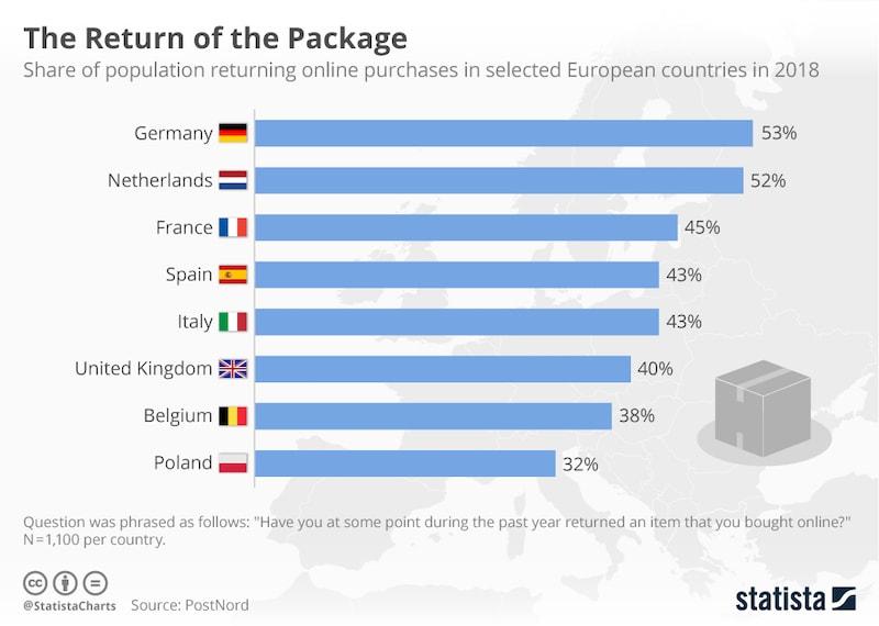 package returns EU