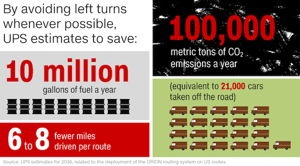UPS route efficiency infographic