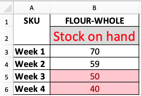 calculating reorder point in excel