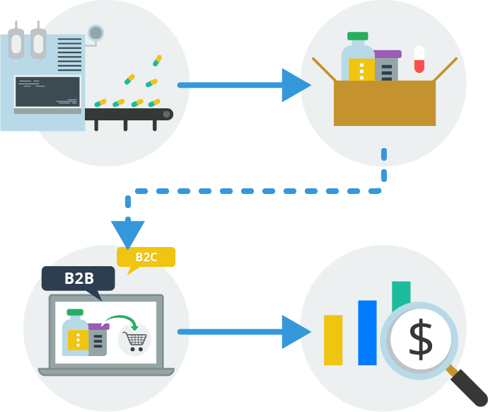 Build efficiency with unified production and- sales