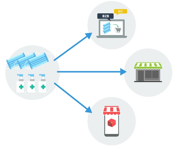 Manage sales within a single system