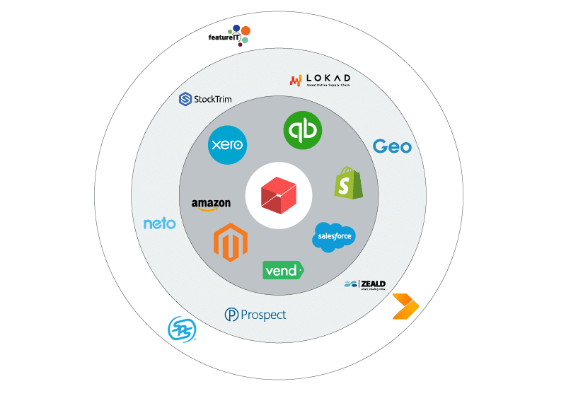 Integrate to dominate Unelashed software ecosystem diagram