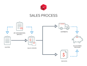 A chart showing Unleashed's optimal sales process